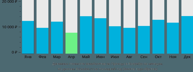 Динамика стоимости авиабилетов из Орландо в Колумбус по месяцам