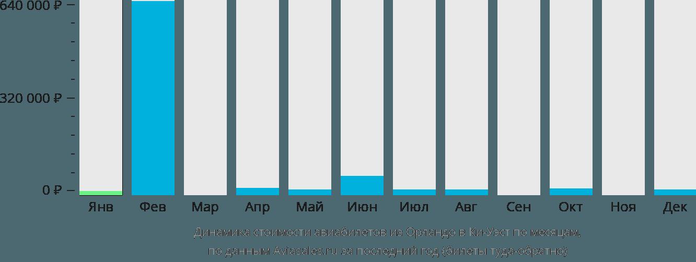 Динамика стоимости авиабилетов из Орландо в Ки-Уэст по месяцам