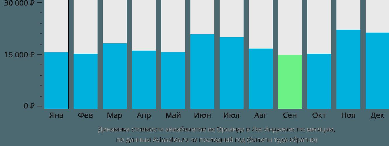 Динамика стоимости авиабилетов из Орландо в Лос-Анджелес по месяцам