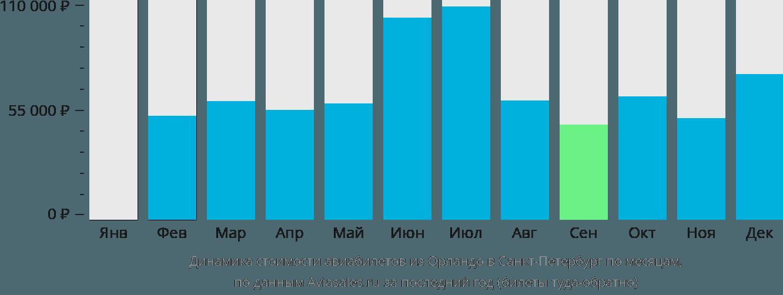 Динамика стоимости авиабилетов из Орландо в Санкт-Петербург по месяцам
