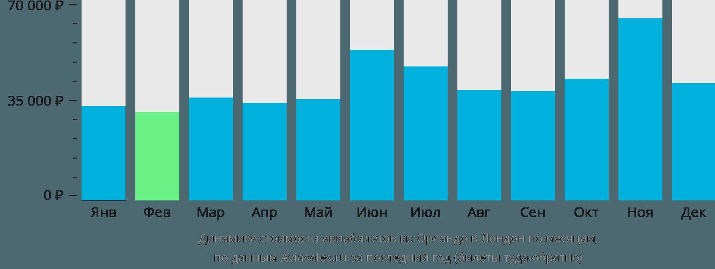 Динамика стоимости авиабилетов из Орландо в Лондон по месяцам