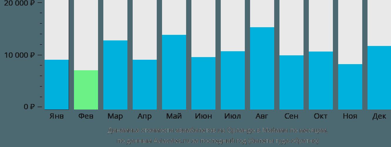 Динамика стоимости авиабилетов из Орландо в Майами по месяцам