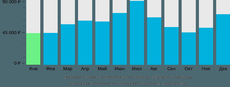 Динамика стоимости авиабилетов из Орландо в Москву по месяцам