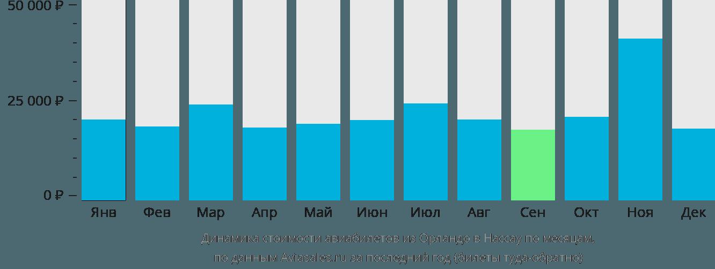 Динамика стоимости авиабилетов из Орландо в Нассау по месяцам
