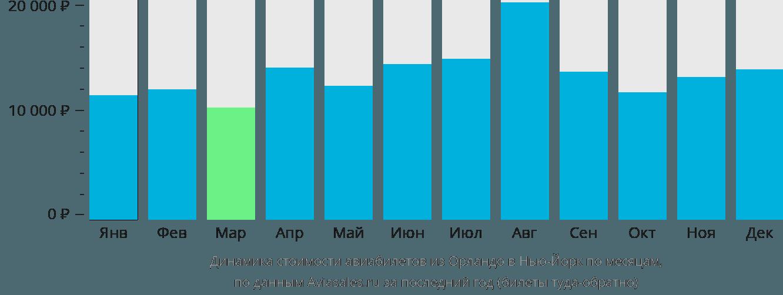 Динамика стоимости авиабилетов из Орландо в Нью-Йорк по месяцам