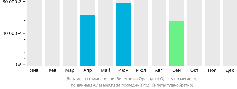 Динамика стоимости авиабилетов из Орландо в Одессу по месяцам