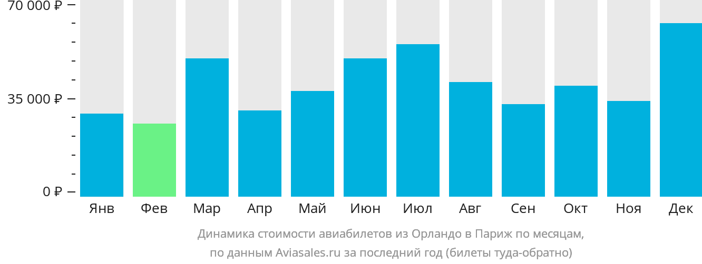 Динамика стоимости авиабилетов из Орландо в Париж по месяцам