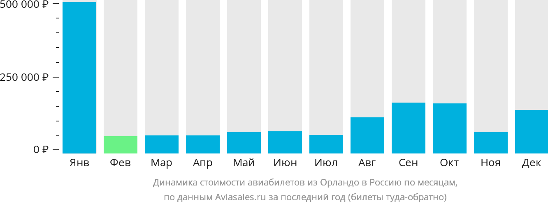 Динамика стоимости авиабилетов из Орландо в Россию по месяцам