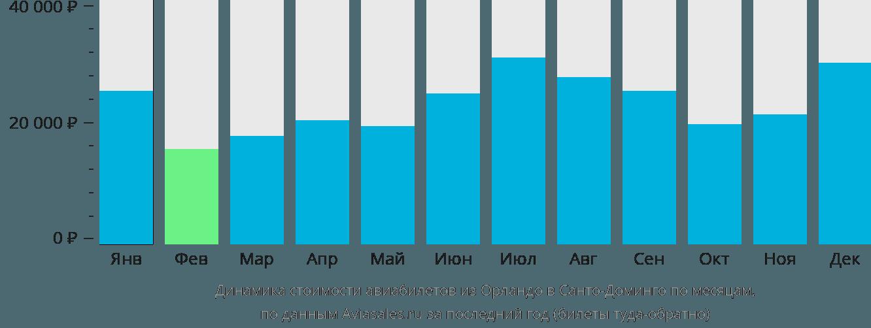 Динамика стоимости авиабилетов из Орландо в Санто-Доминго по месяцам