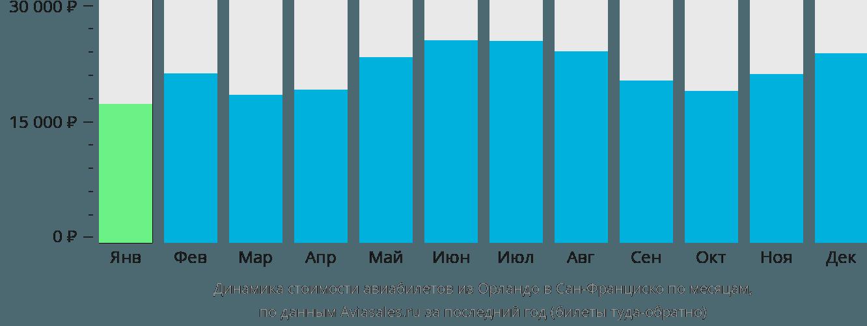Динамика стоимости авиабилетов из Орландо в Сан-Франциско по месяцам