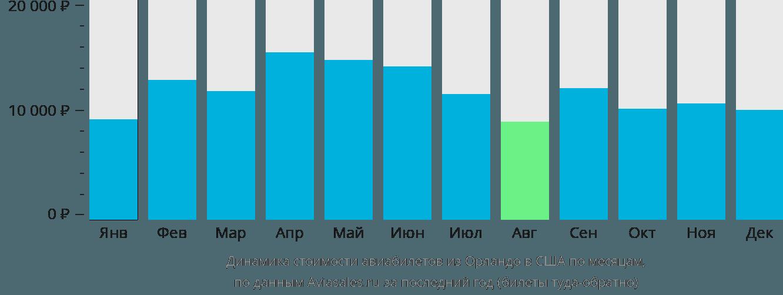 Динамика стоимости авиабилетов из Орландо в США по месяцам