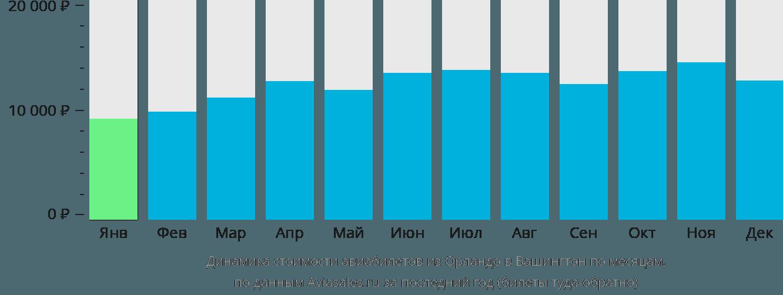 Динамика стоимости авиабилетов из Орландо в Вашингтон по месяцам