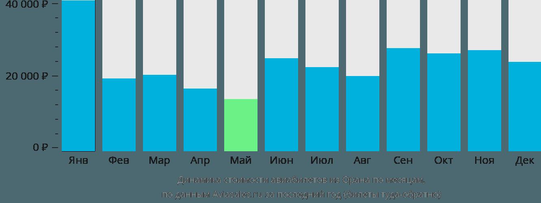 Динамика стоимости авиабилетов из Орана по месяцам