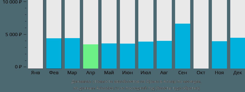 Динамика стоимости авиабилетов из Орана в Алжир по месяцам