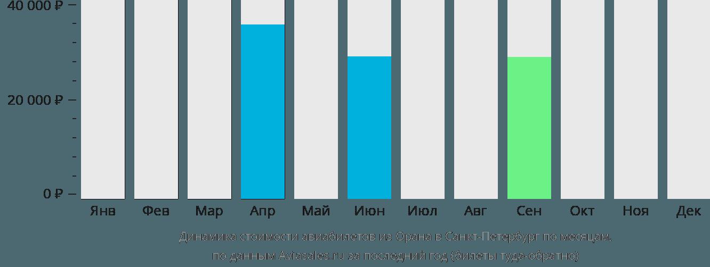 Динамика стоимости авиабилетов из Орана в Санкт-Петербург по месяцам