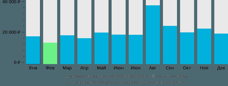 Динамика стоимости авиабилетов из Орана в Париж по месяцам