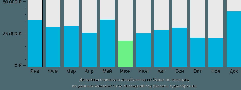 Динамика стоимости авиабилетов из Осаки по месяцам