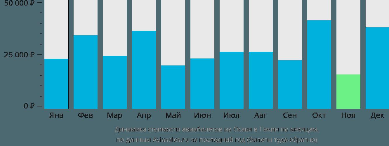 Динамика стоимости авиабилетов из Осаки в Пекин по месяцам