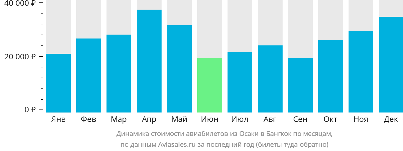 Динамика стоимости авиабилетов из Осаки в Бангкок по месяцам