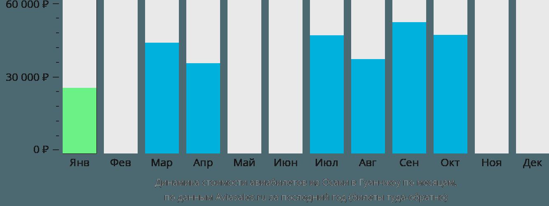Динамика стоимости авиабилетов из Осаки в Гуанчжоу по месяцам