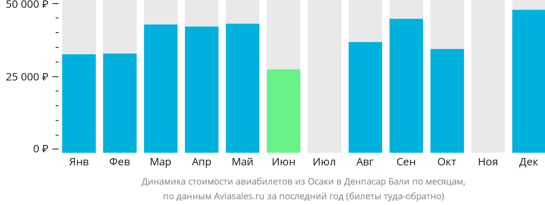 Динамика стоимости авиабилетов из Осаки в Денпасар Бали по месяцам