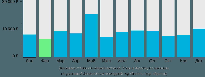 Динамика стоимости авиабилетов из Осаки в Фукуоку по месяцам