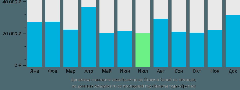 Динамика стоимости авиабилетов из Осаки в Ханой по месяцам