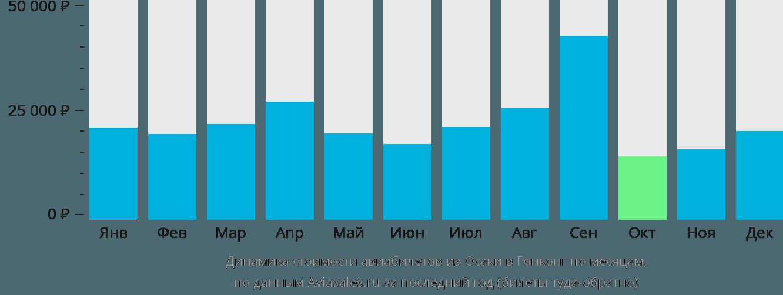 Динамика стоимости авиабилетов из Осаки в Гонконг по месяцам