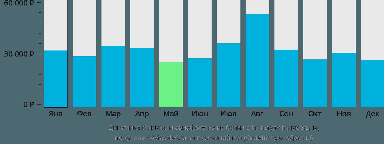 Динамика стоимости авиабилетов из Осаки в Гонолулу по месяцам