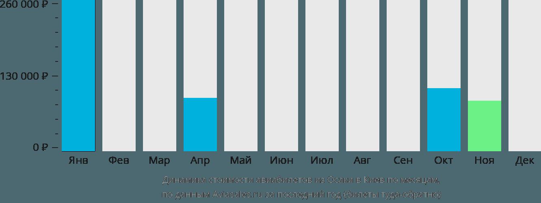 Динамика стоимости авиабилетов из Осаки в Киев по месяцам