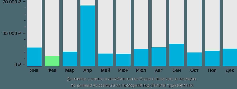 Динамика стоимости авиабилетов из Осаки в Ишигаки по месяцам