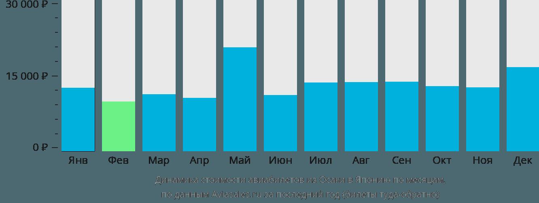 Динамика стоимости авиабилетов из Осаки в Японию по месяцам