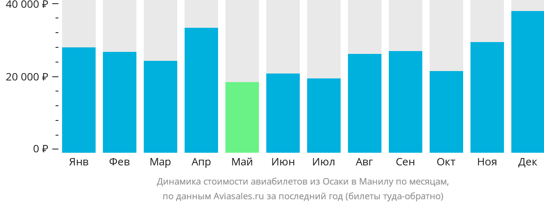 Динамика стоимости авиабилетов из Осаки в Манилу по месяцам