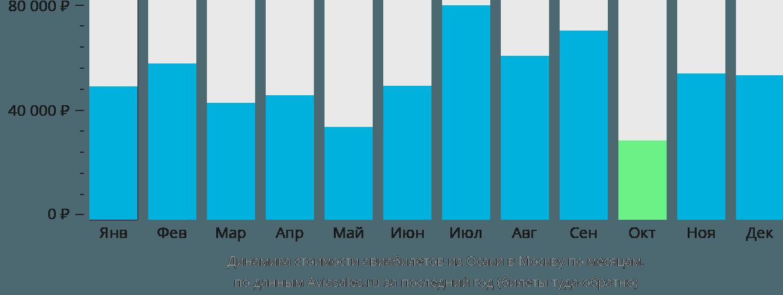 Динамика стоимости авиабилетов из Осаки в Москву по месяцам