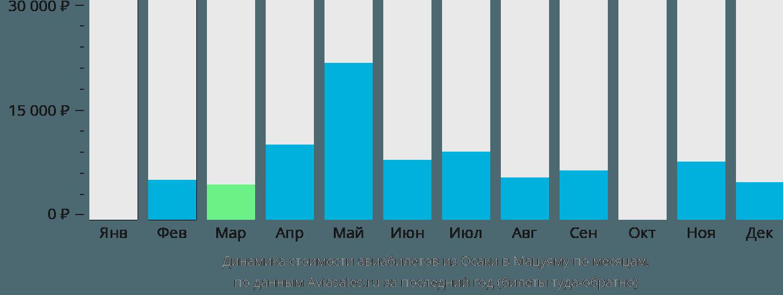 Динамика стоимости авиабилетов из Осаки в Мацуяму по месяцам