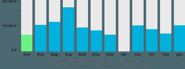 Динамика стоимости авиабилетов из Осаки в Нагасаки по месяцам