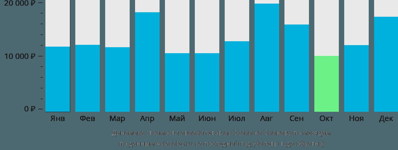 Динамика стоимости авиабилетов из Осаки на Окинаву по месяцам