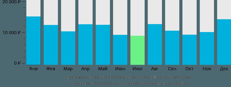 Динамика стоимости авиабилетов из Осаки в Пусана по месяцам