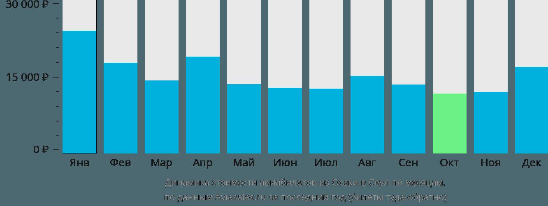 Динамика стоимости авиабилетов из Осаки в Сеул по месяцам