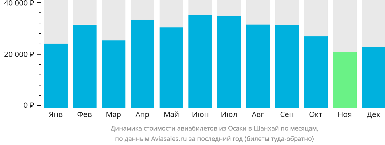Динамика стоимости авиабилетов из Осаки в Шанхай по месяцам
