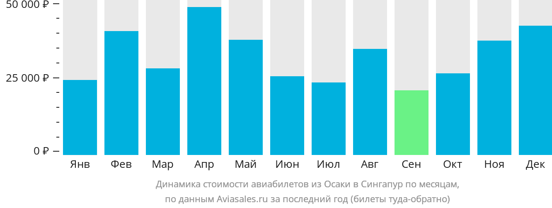Динамика стоимости авиабилетов из Осаки в Сингапур по месяцам