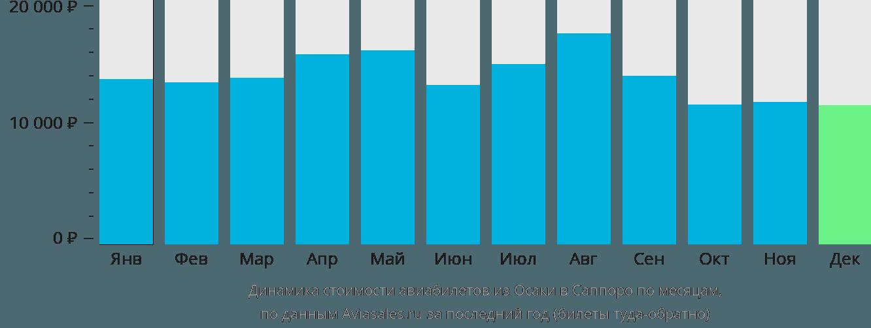 Динамика стоимости авиабилетов из Осаки в Саппоро по месяцам