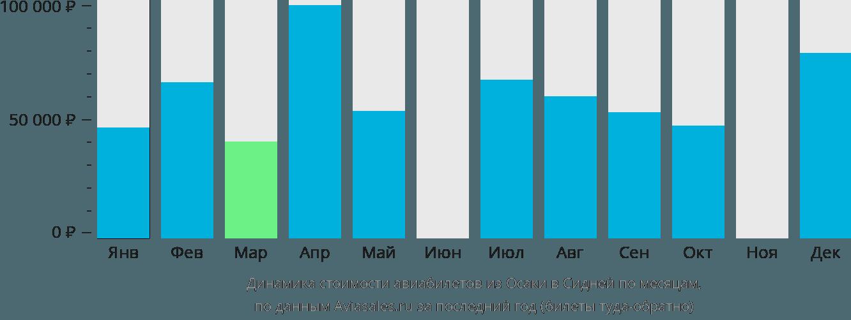 Динамика стоимости авиабилетов из Осаки в Сидней по месяцам