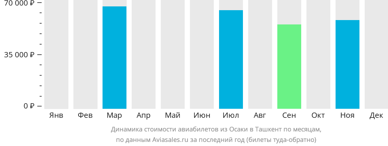 Динамика стоимости авиабилетов из Осаки в Ташкент по месяцам