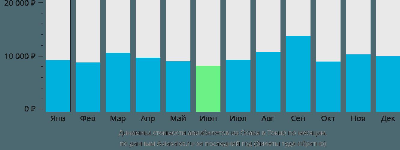Динамика стоимости авиабилетов из Осаки в Токио по месяцам