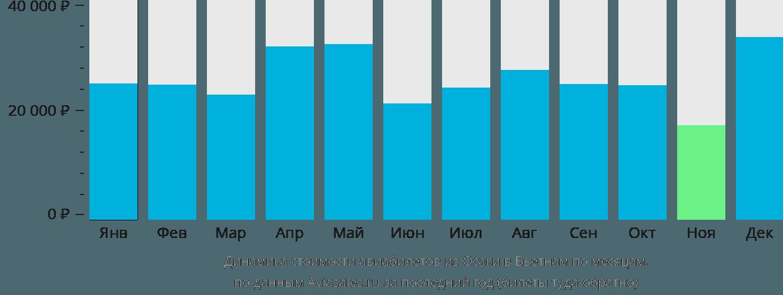 Динамика стоимости авиабилетов из Осаки в Вьетнам по месяцам