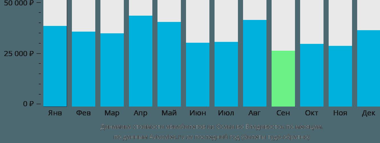 Динамика стоимости авиабилетов из Осаки во Владивосток по месяцам