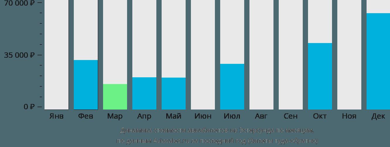 Динамика стоимости авиабилетов из Эстерсунда по месяцам