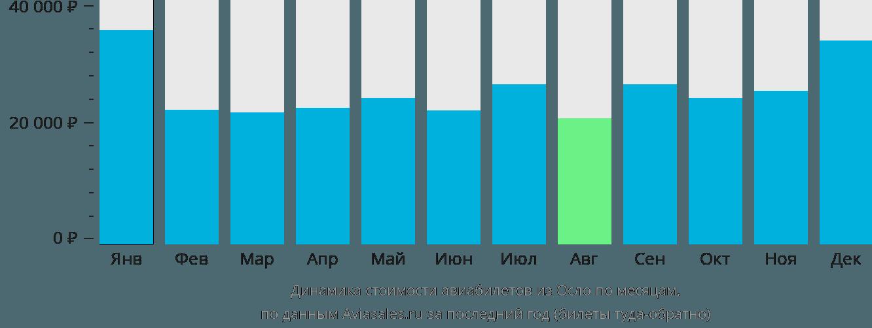 Динамика стоимости авиабилетов из Осло по месяцам
