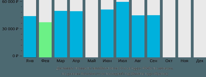 Динамика стоимости авиабилетов из Осло в Аддис-Абебу по месяцам